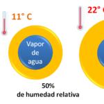 humedad relativa y temperatura